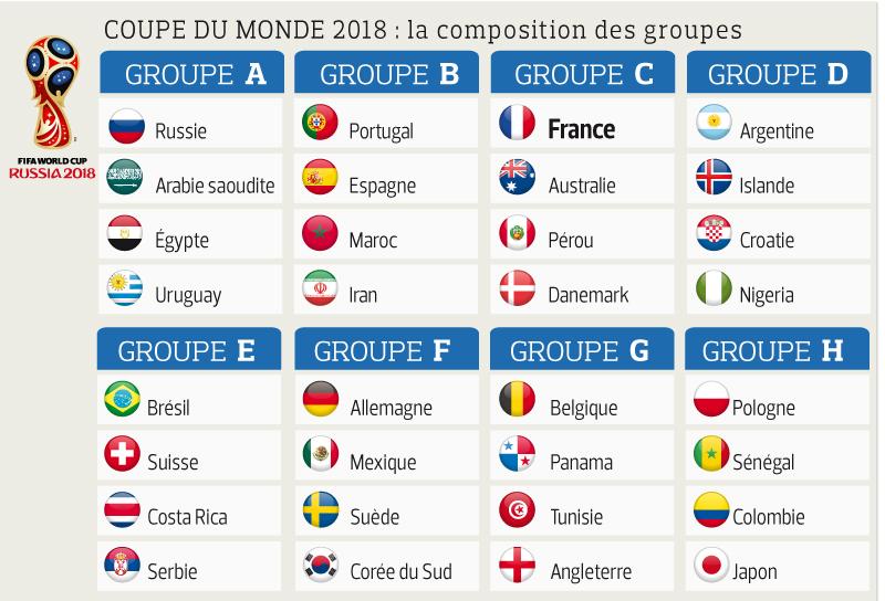 LA COUPE DU MONDE 2018: la composition des groupes