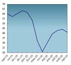 REPERES STATISTIQUES DE MARS 2021 Une amélioration de la production notée dans tous les secteurs d'activités